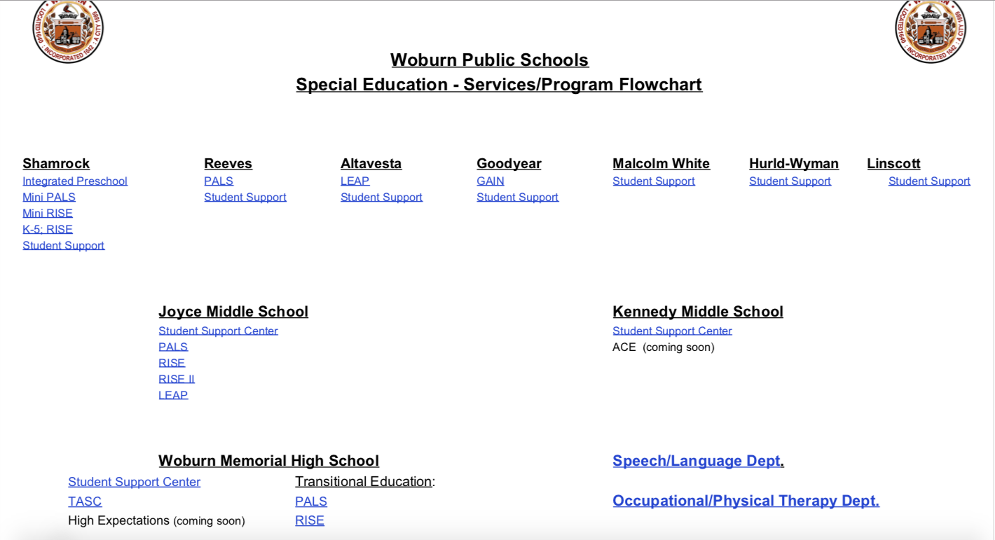 Woburn Public Schools Special Education - Services:Program Flowchart